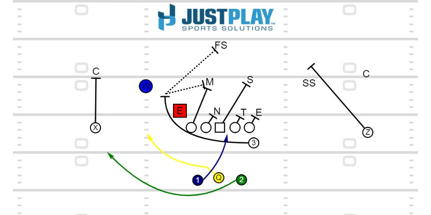12 Zone Read Triple Option Vs 4-4