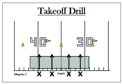 Takeoff Drill; Punt Return