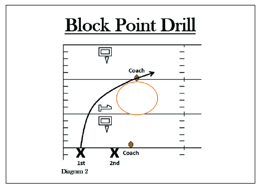 Block Point Drill; Punt Return