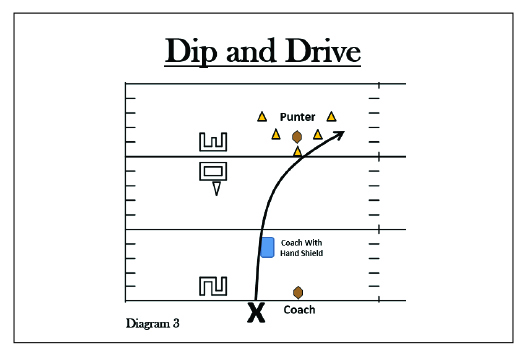 Dip and Dive Drill; Punt Return