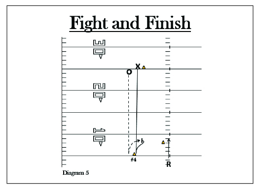 Fight and Finish Drill; Punt Return