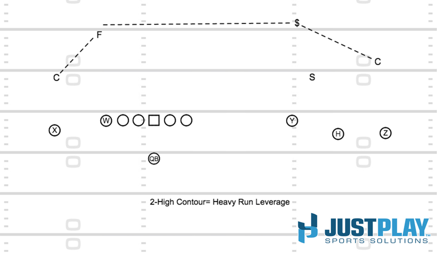 Diagram 3 - QB Power