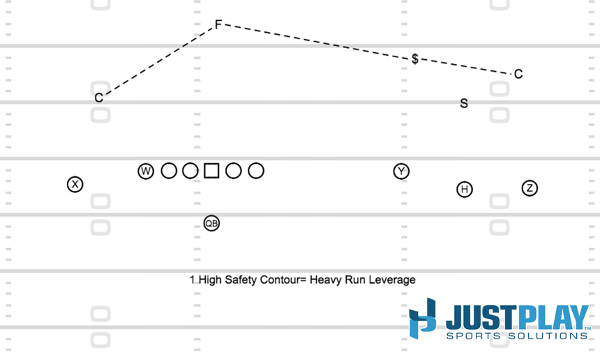 Diagram 5 - QB Power