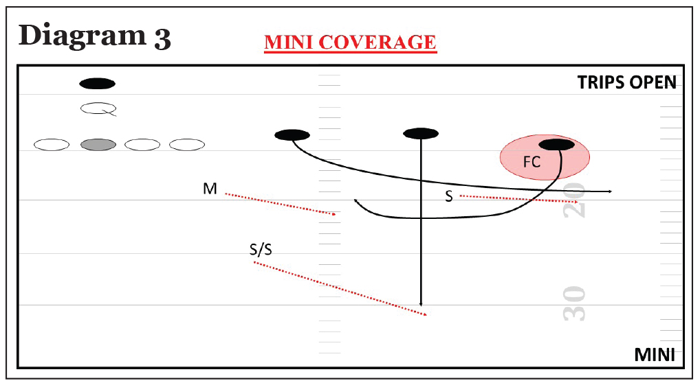 3x1; Quarters Coverage; Trips Open; Mini Coverage