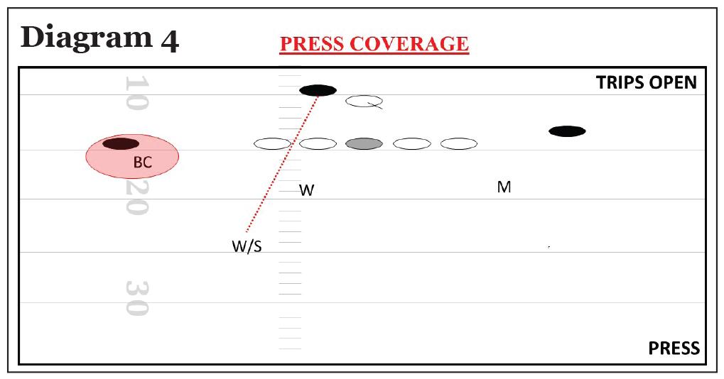 3x1; Quarters Coverage; Trips Open; Press Coverage