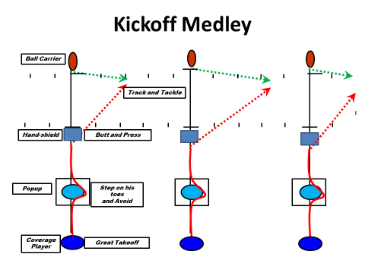 Special Teams; Drill; Kickoff Medley