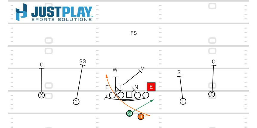 Just Play Sports Solutions - Counter Read