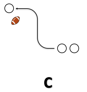 Diagram 3, Blind Ball, Stan Zweifel, Jay Schlichte, Wide Receiver, Drill, Catch