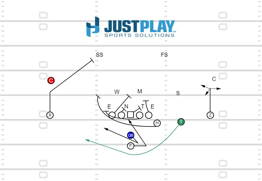 Just Play Sports Solutions: Trap Option