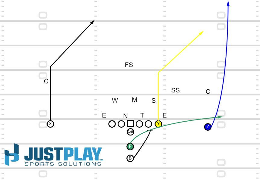 Just Play Sports Solutions: Power Pass Play