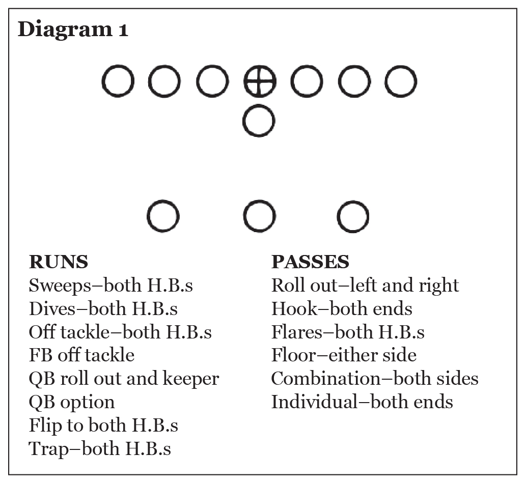 Use of the Pro 4-3 In in College Football, Eddie Robinson – Diagram 1