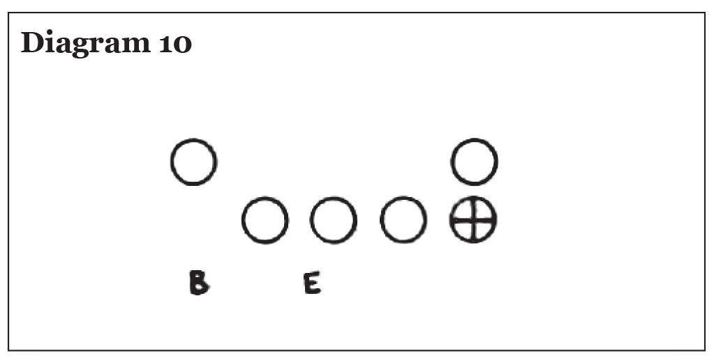 Use of the Pro 4-3 In in College Football, Eddie Robinson – Diagram 10