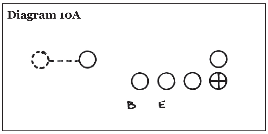 Use of the Pro 4-3 In in College Football, Eddie Robinson – Diagram 10A