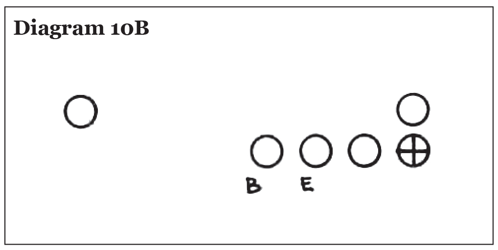 Use of the Pro 4-3 In in College Football, Eddie Robinson – Diagram 10B