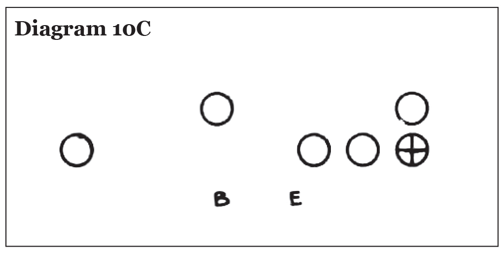 Use of the Pro 4-3 In in College Football, Eddie Robinson – Diagram 10C