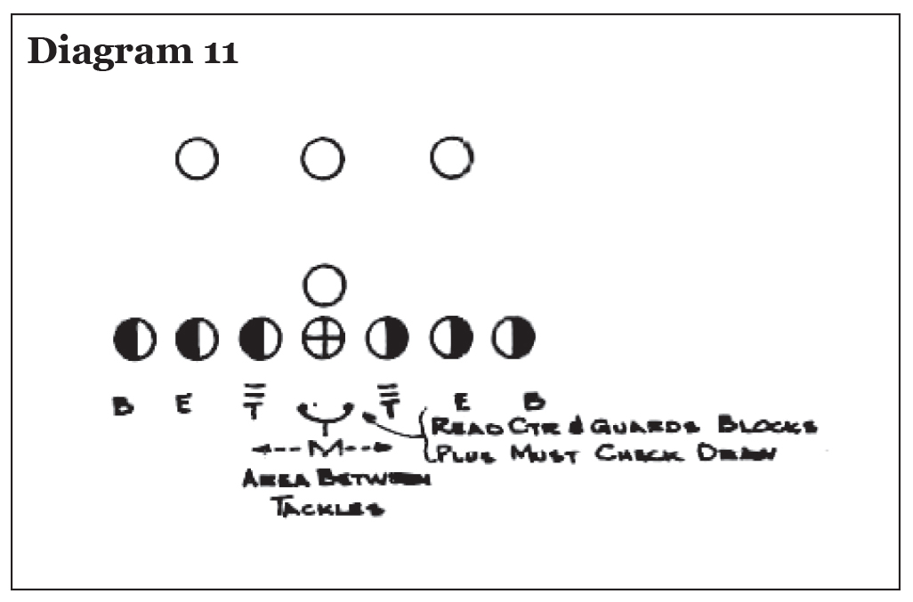 Use of the Pro 4-3 In in College Football, Eddie Robinson – Diagram 11