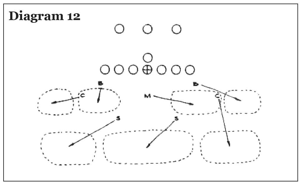 Use of the Pro 4-3 In in College Football, Eddie Robinson – Diagram 12