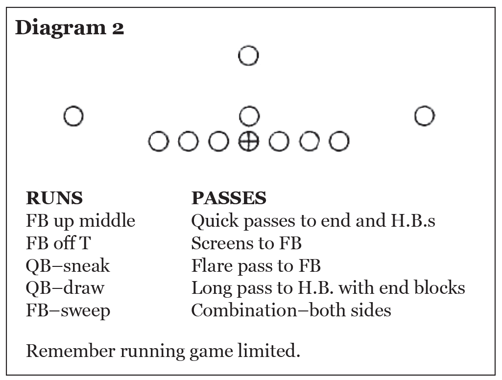 Use of the Pro 4-3 In in College Football, Eddie Robinson – Diagram 2