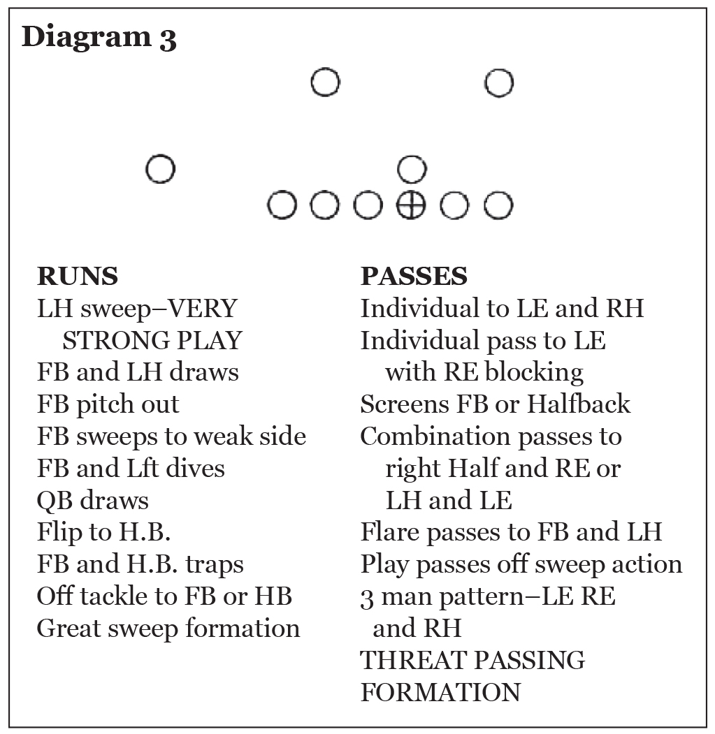 Use of the Pro 4-3 In in College Football, Eddie Robinson – Diagram 3