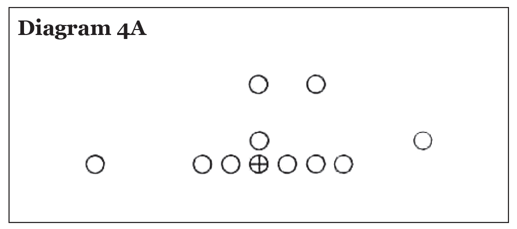 Use of the Pro 4-3 In in College Football, Eddie Robinson – Diagram 4A
