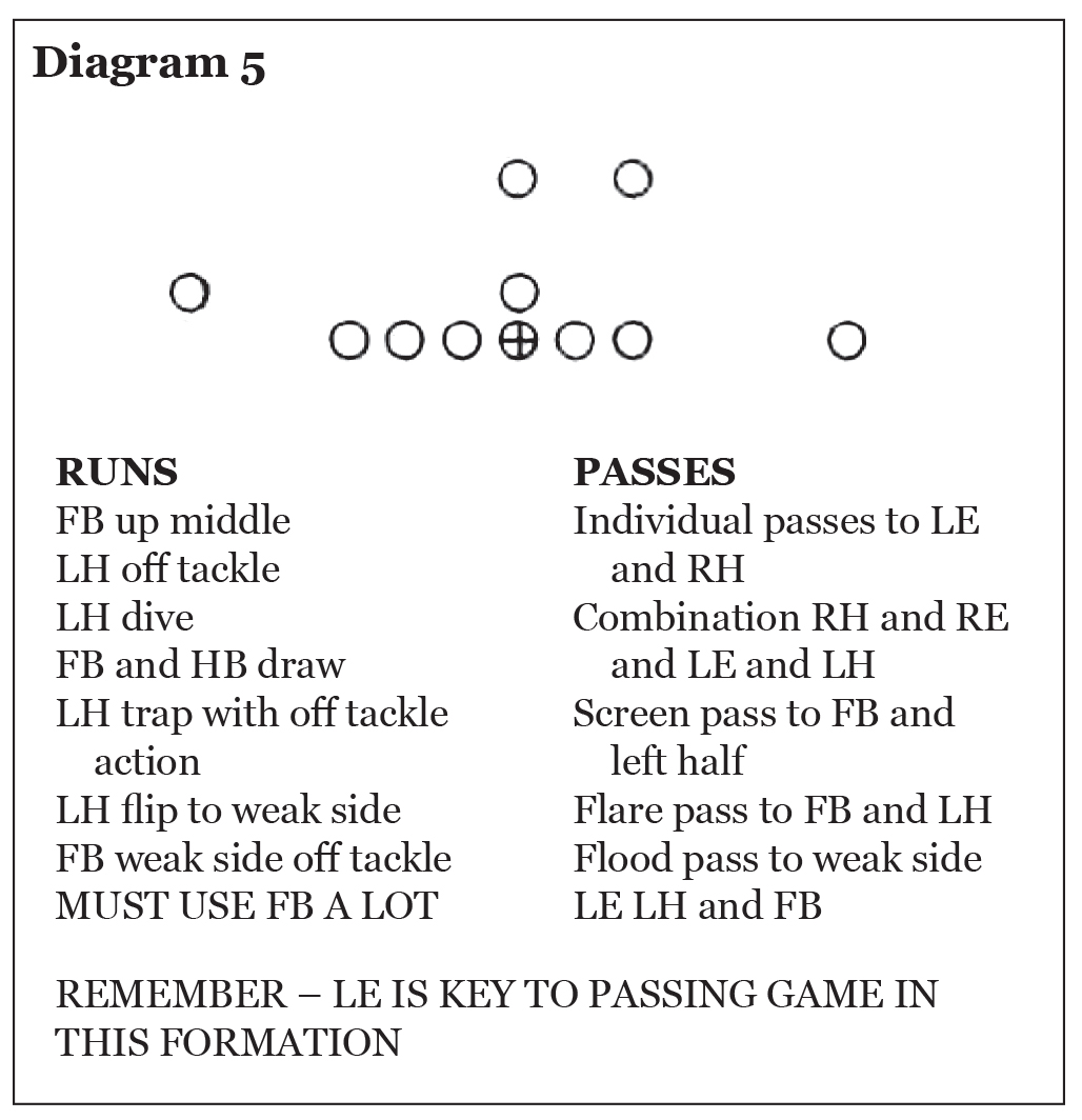 Use of the Pro 4-3 In in College Football, Eddie Robinson – Diagram 5