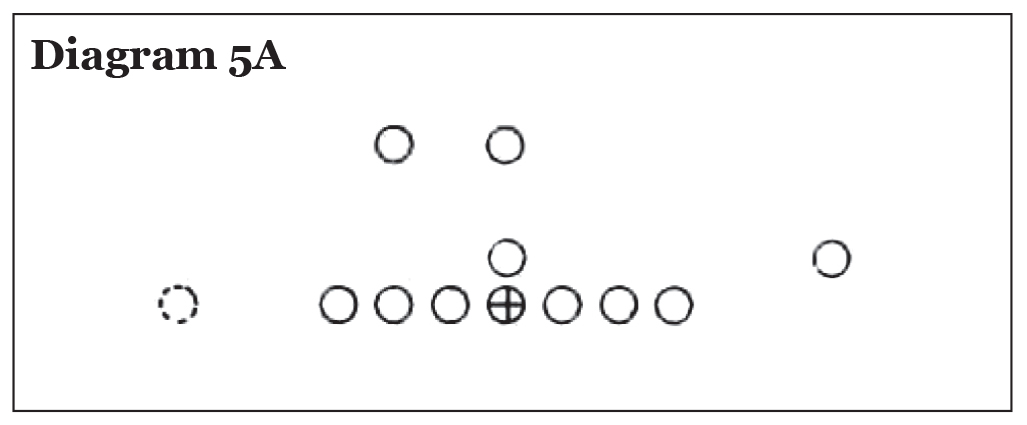 Use of the Pro 4-3 In in College Football, Eddie Robinson – Diagram 5A