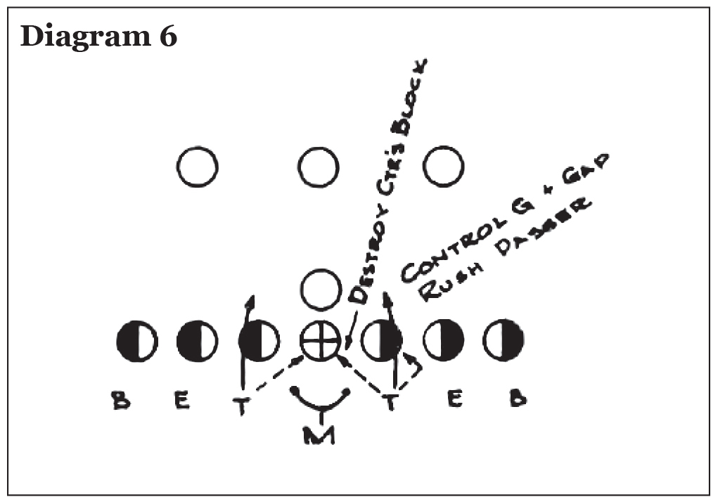 Use of the Pro 4-3 In in College Football, Eddie Robinson – Diagram 6