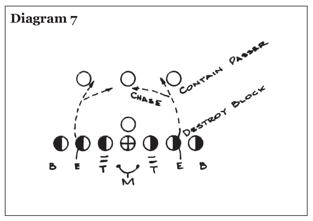 Use of the Pro 4-3 In in College Football, Eddie Robinson – Diagram 7