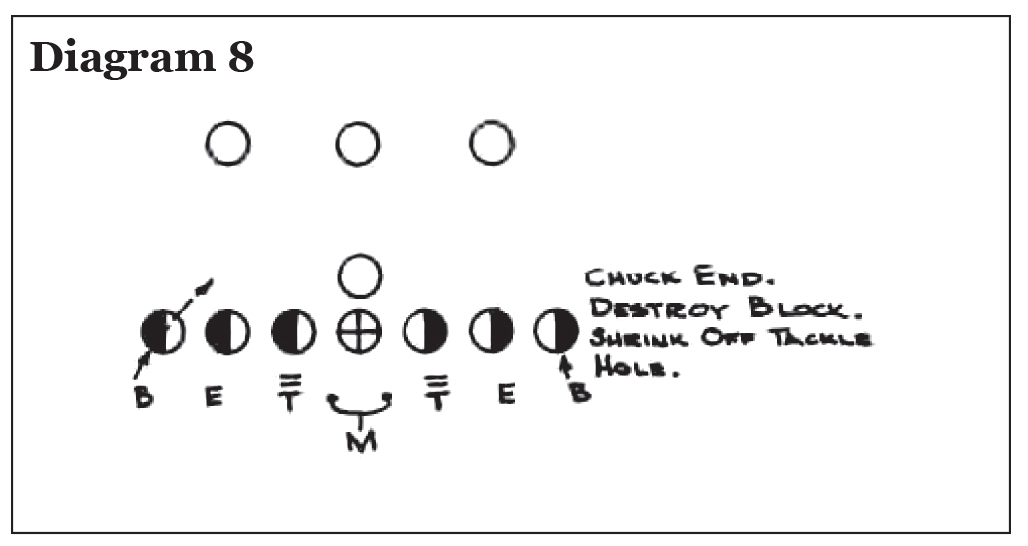 Use of the Pro 4-3 In in College Football, Eddie Robinson – Diagram 8