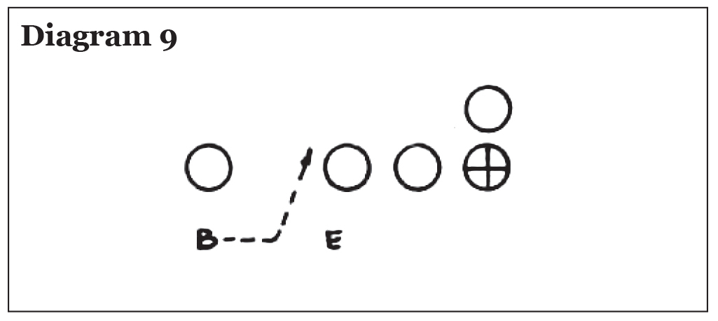 Use of the Pro 4-3 In in College Football, Eddie Robinson – Diagram 9