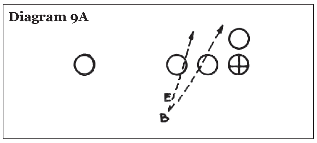 Use of the Pro 4-3 In in College Football, Eddie Robinson – Diagram 9A