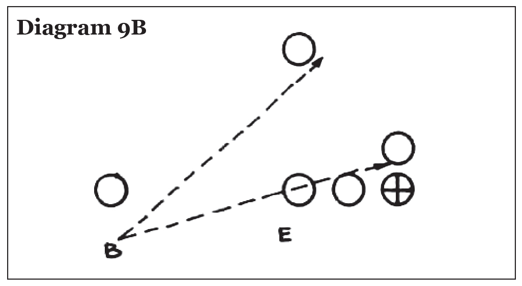 Use of the Pro 4-3 In in College Football, Eddie Robinson – Diagram 9B