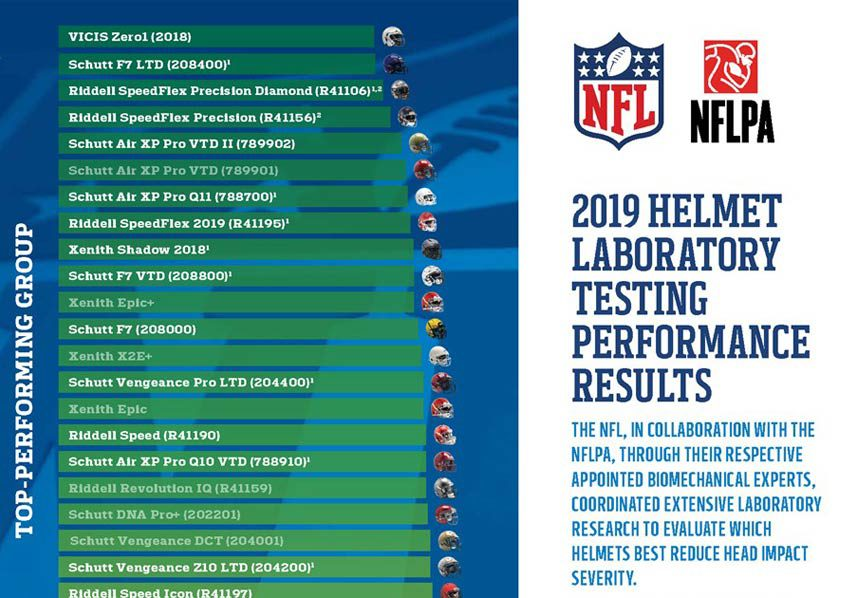 NFL, NFLPA Helmet Ratings
