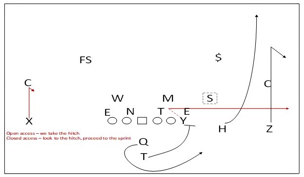 2d8ee7c39b5 The Best Basic Sprint Out Concept   Adjustments - AFCA Insider