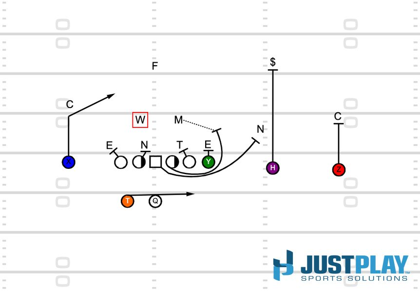 Just Play: Pin And Pull RPO