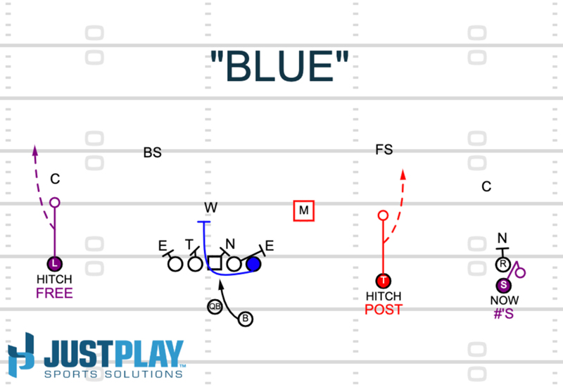 Diagram 2: RPO Blue