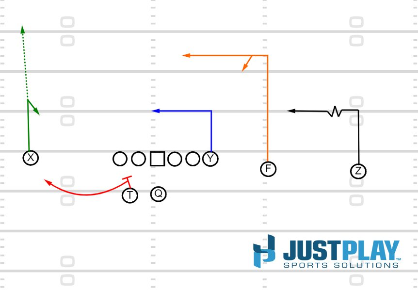 Just Play Sports Solutions: Levels Concept
