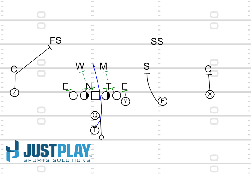 Just Play: Inside Zone