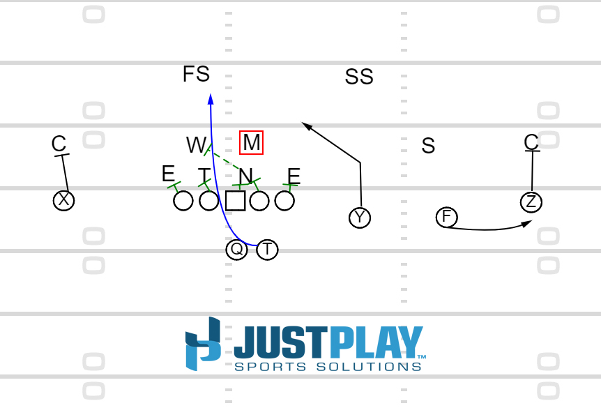 Just Play Sports Solutions: Inside Slant RPO
