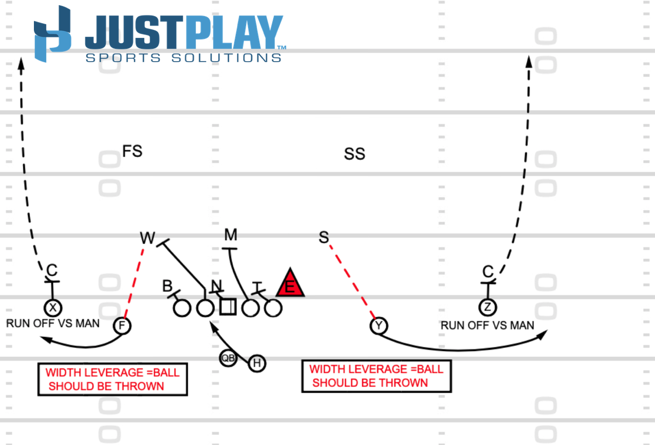 Just Play Sports Solutions: RPO Diagram 1