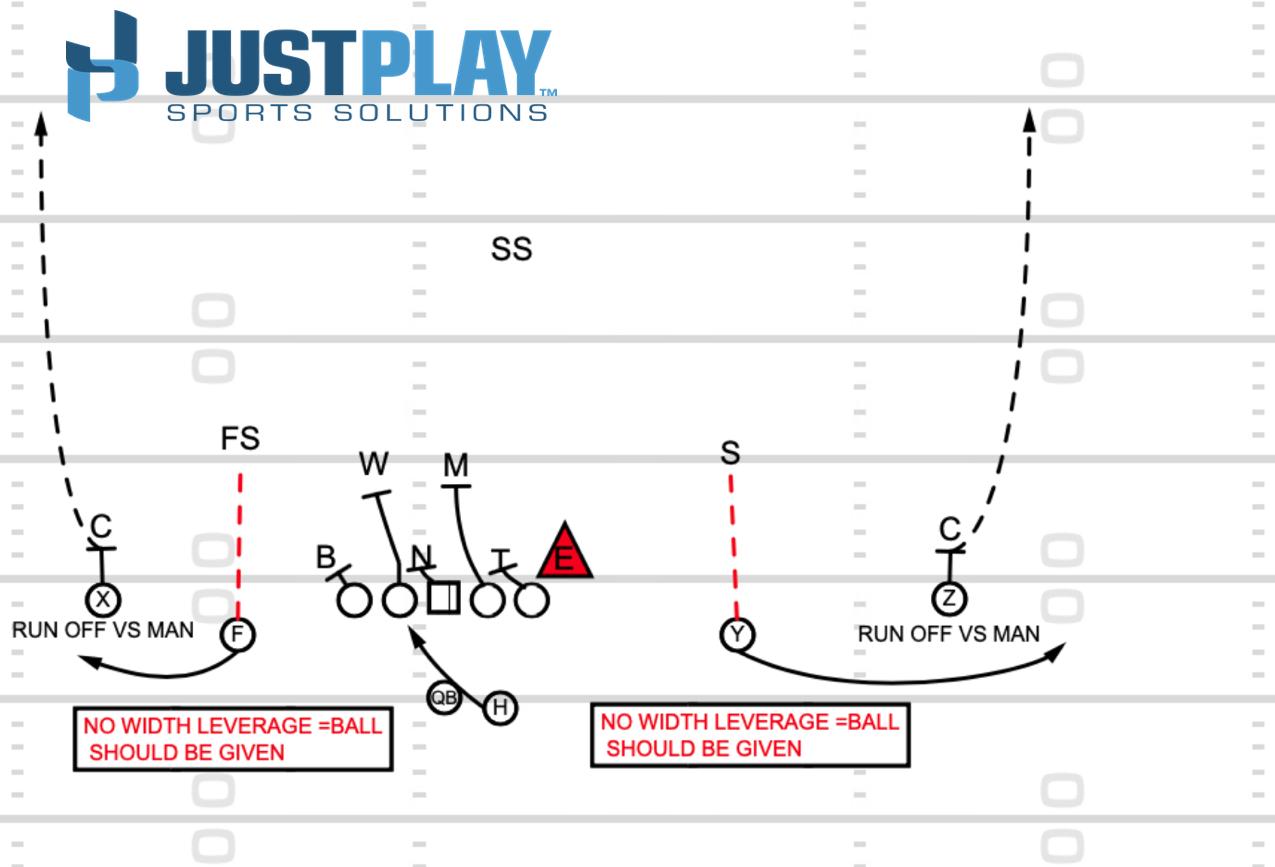 Just Play Sports Solutions: RPO Diagram 2