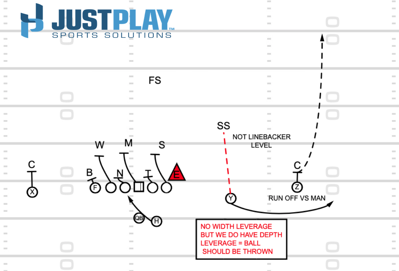 Just Play Sports Solutions: RPO Diagram 3