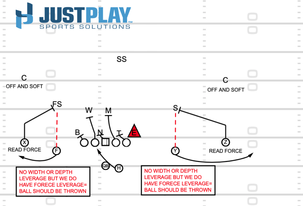 Just Play Sports Solutions: RPO Diagram 4