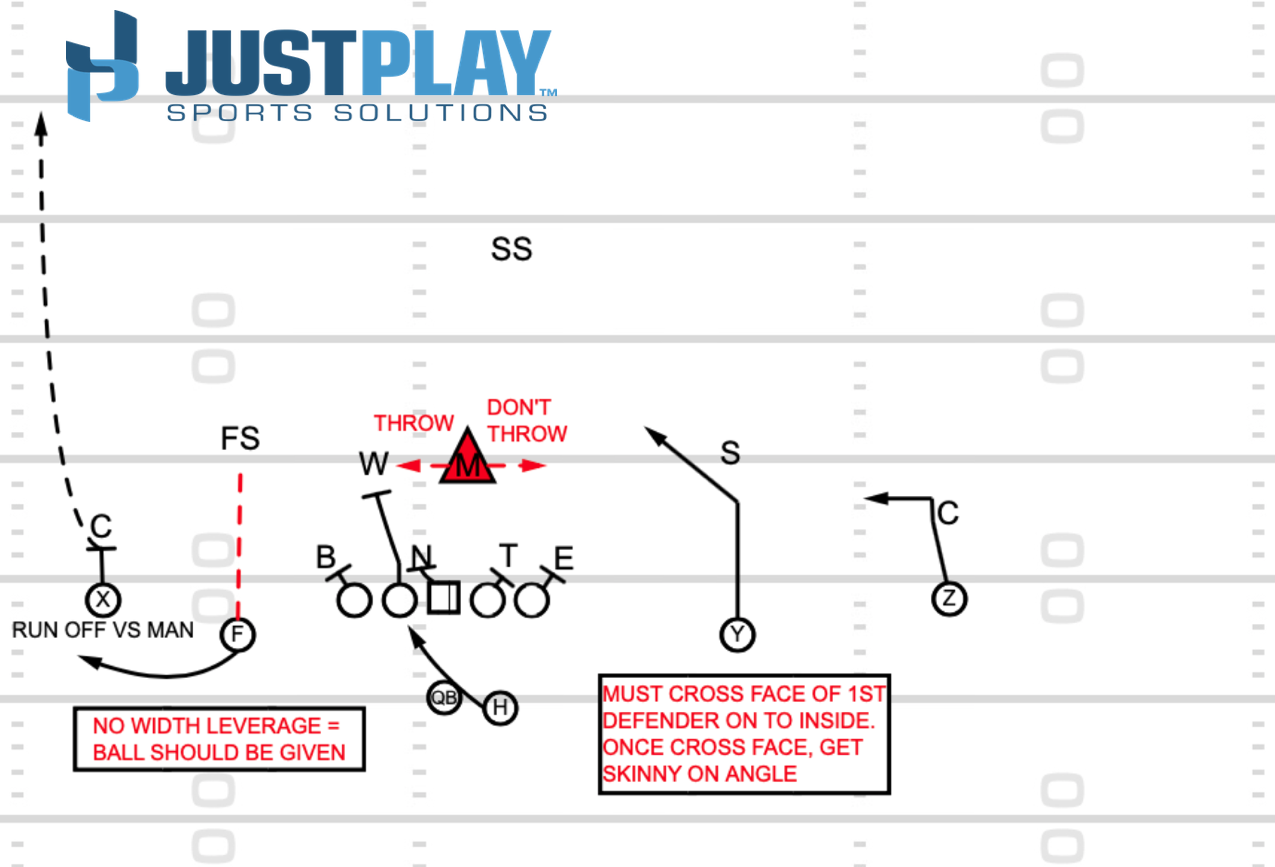 Just Play Sports Solutions: RPO Diagram 5