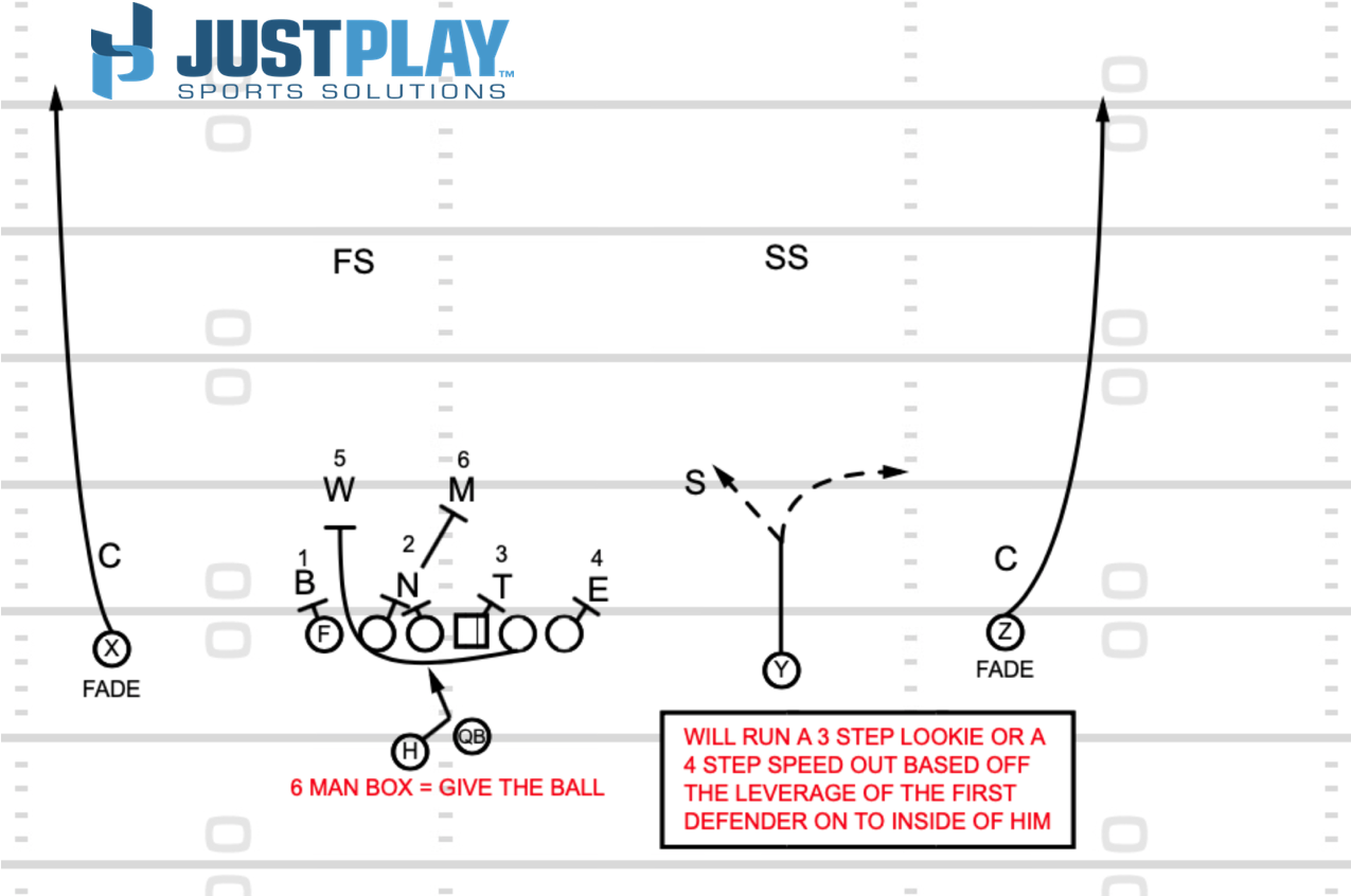 Just Play Sports Solutions: RPO Diagram 6