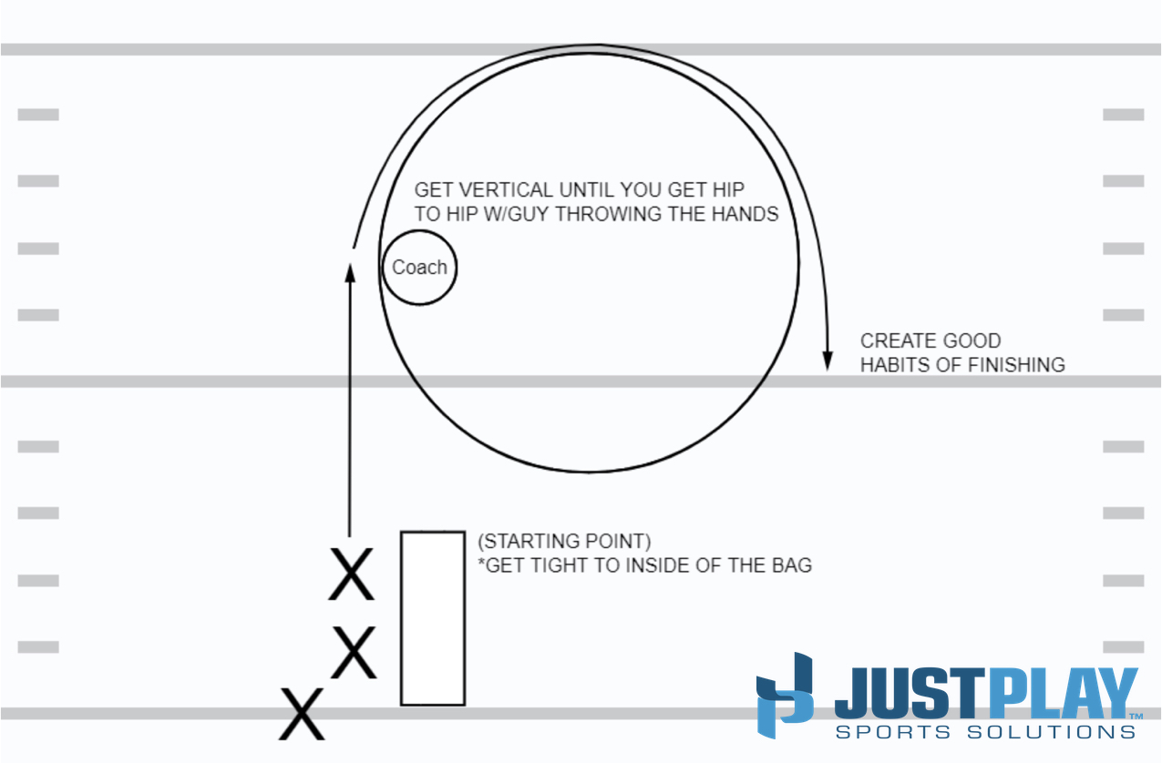CT Defense Diagram 1 - Pass Rush