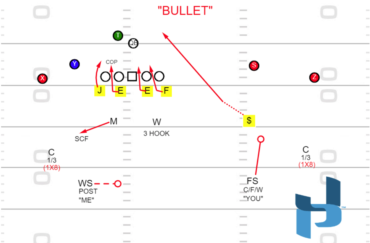 Diagram 1 - Traditional Nickel Blitz Fire Zone