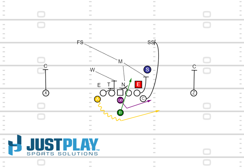 Triple Option vs 4-3