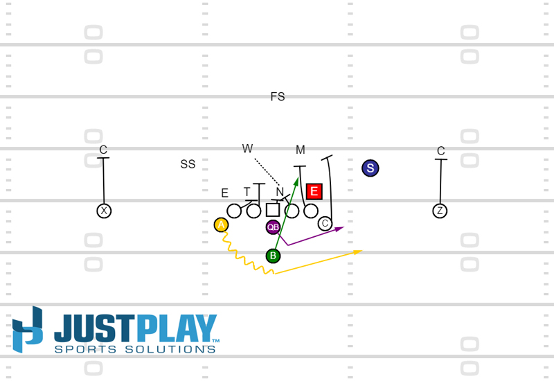 Triple Option vs 4-4