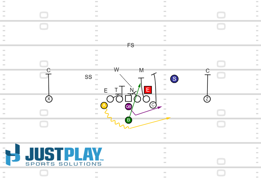Just Play Sports Solutions: Triple Option